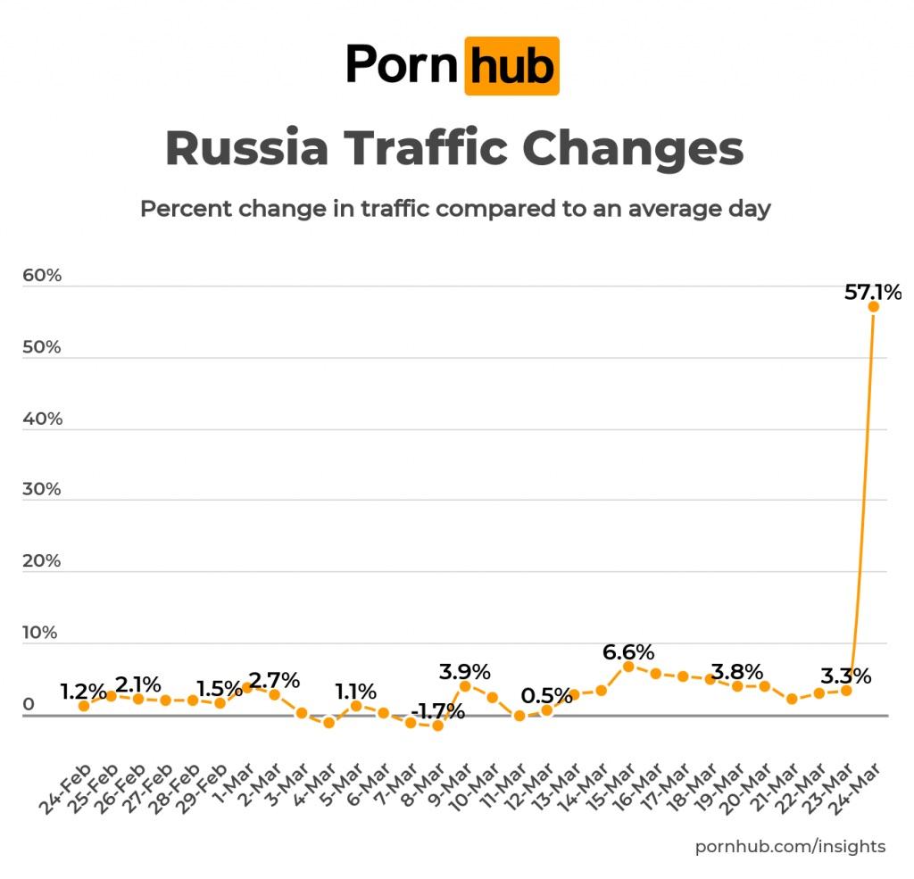 Трафик PornHub в России бьет рекорды из-за коронавируса