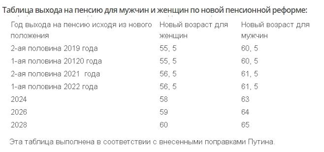 Какой орган контролирует срок выхода на пенсию в россии