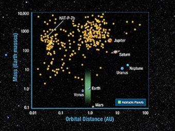 Телескоп NASA снял в космосен 706 новых планет
