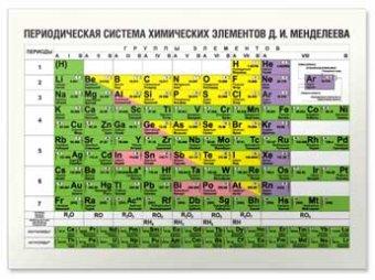 Два новых элемента добавлены в таблицу Менделеева: московиум и флеровиум