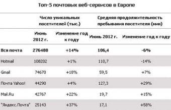 """Mail.Ru и """"Яндекс"""" вошли в пятерку крупнейших почтовиков Европы"""
