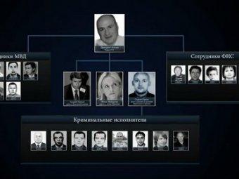 """США опубликовали """"список Магнитского"""": в секретную его часть СМИ внесли Кадырова"""