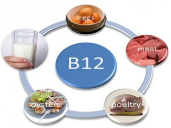 Ученые: причиной рака является повышенное содержание витамина В-12