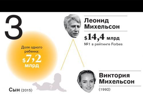 Рейтинг самых богатых наследников российских миллиардеров 2016