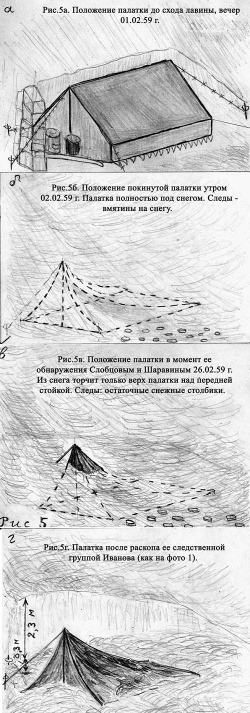 Тайна гибели тургруппы Дятлова – Часть 3. Версии произошедшего