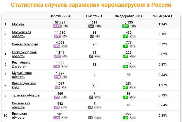 Статистика по коронавирусу в России на 30 апреля 2020