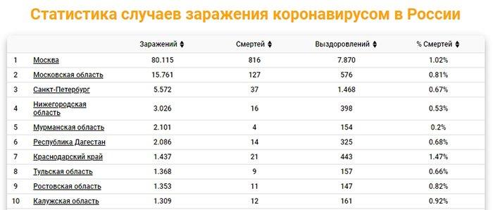 Статистика по коронавирусу в России