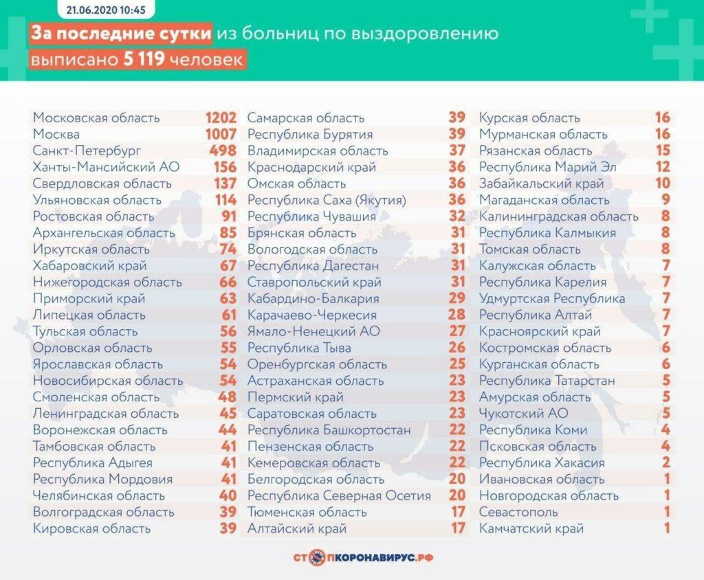 В России за сутки выявлено 7728 заболевших коронавирусом