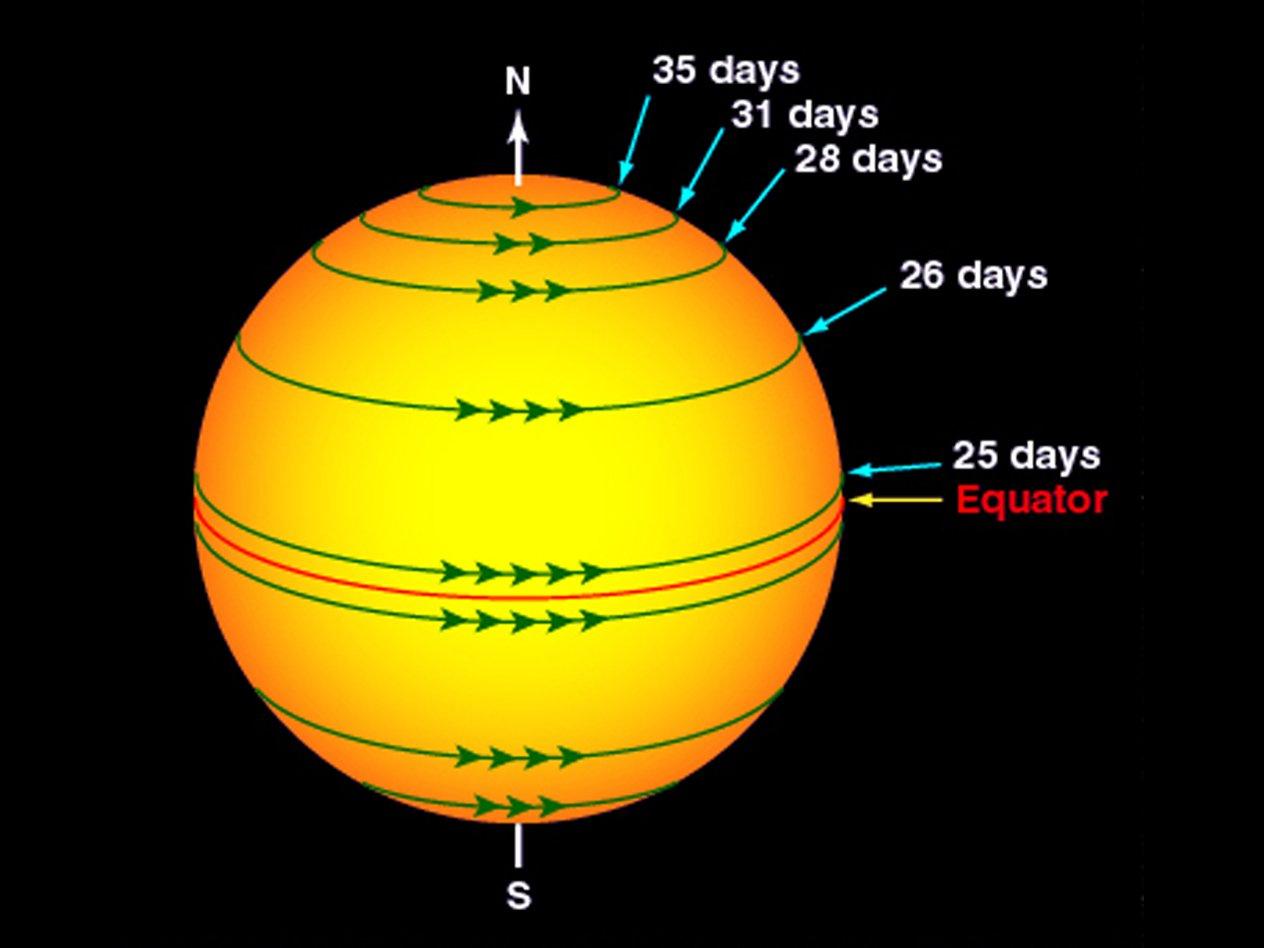 Сколько будет весить толстяк в 100 кг на Марсе, когда погаснет Солнце и другие факты о космосе