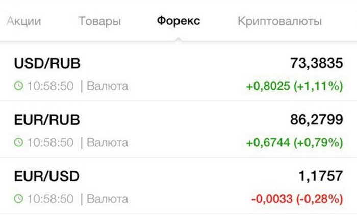 Курс валют в Telegram Собчак