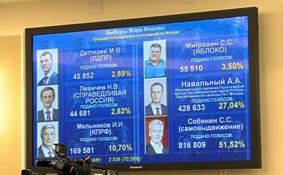 Выборы мэра Москвы с участием Навального