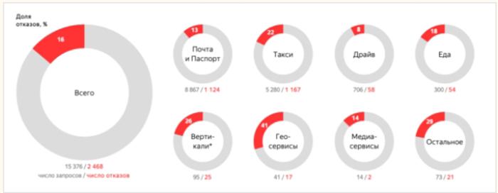 Яндекс Статистика