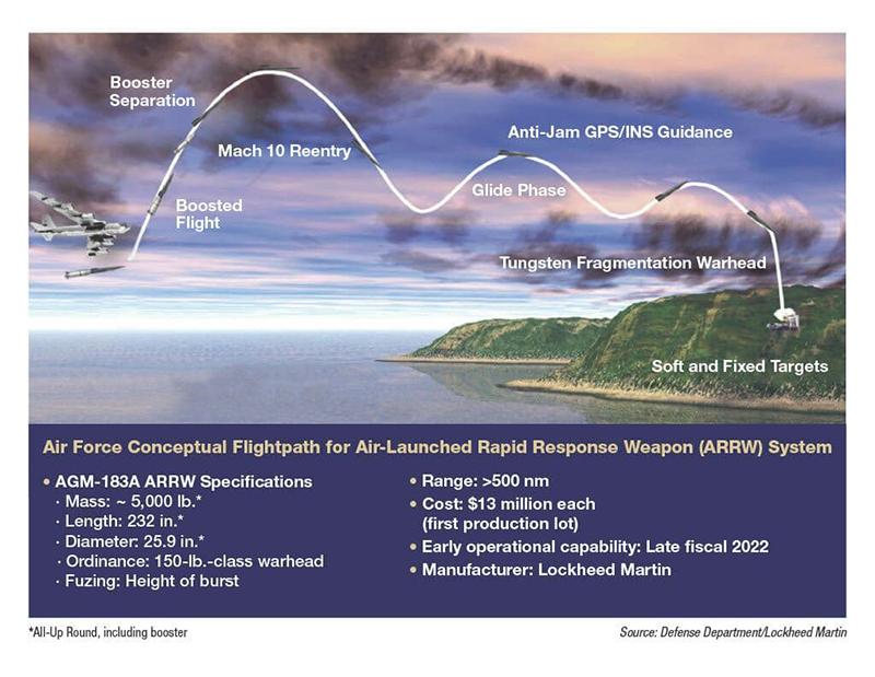 Характеристики AGM-183A