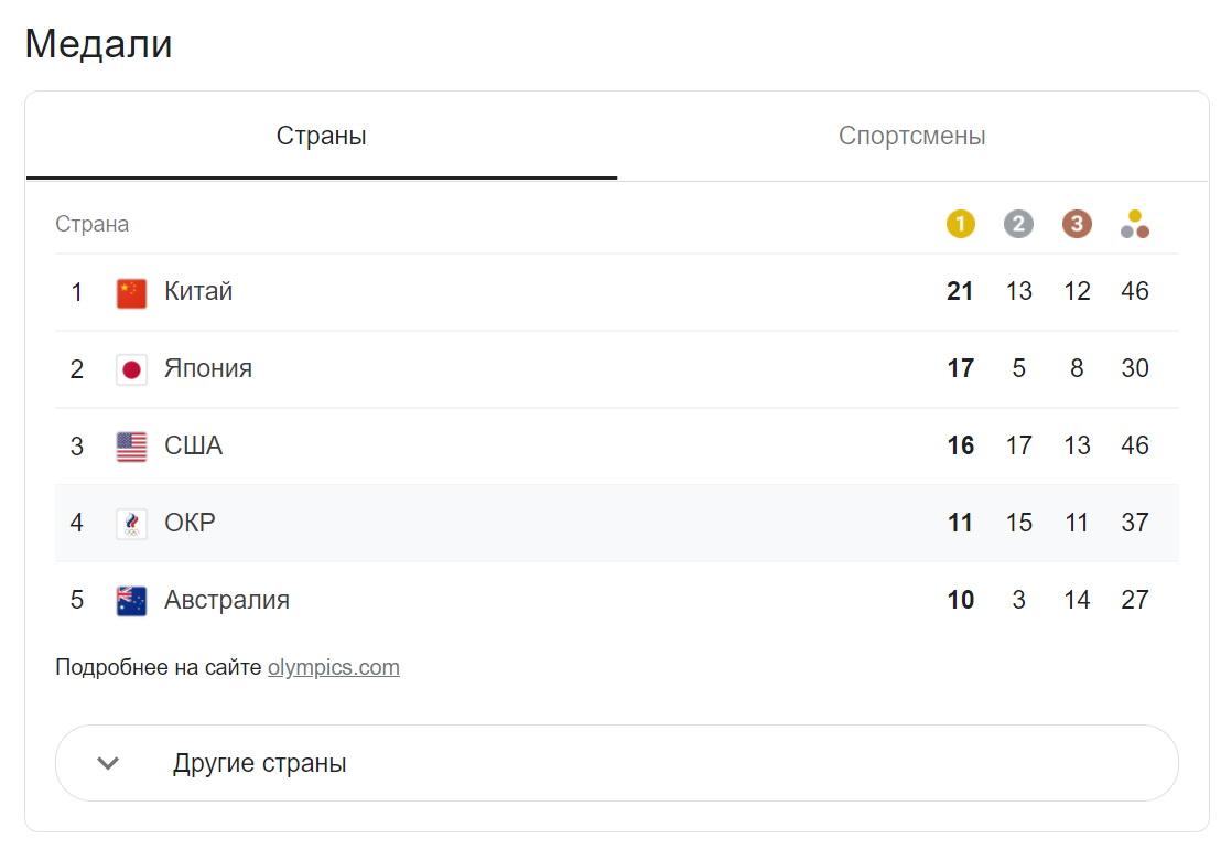 Медальный зачет Олимпиады 20021