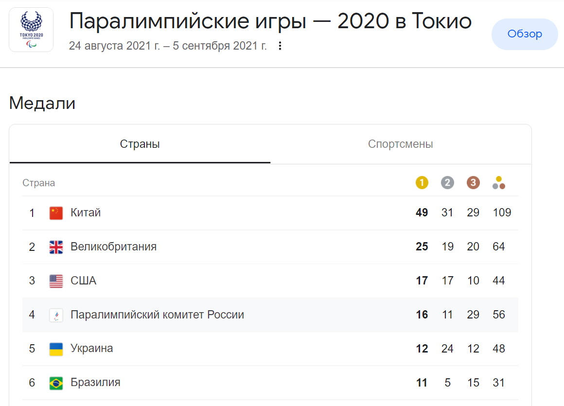 Медальный зачет Паралимпиады-2021