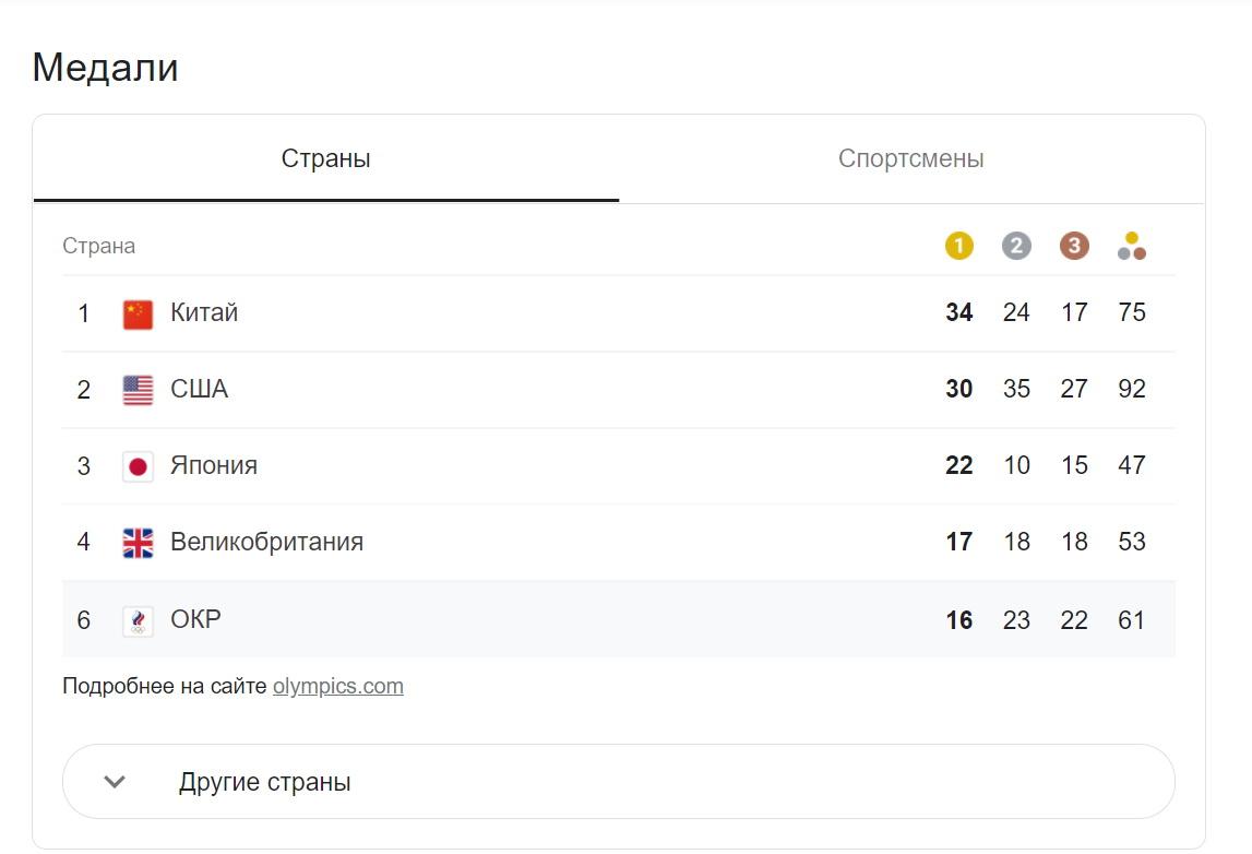 Медальный зачет Олимпиады 2021