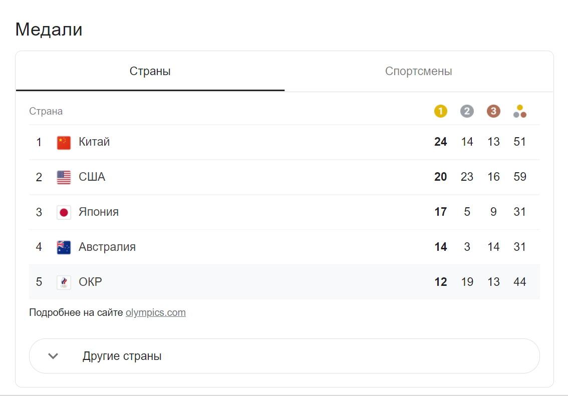 Медалььный зачет Олимпиады 2021