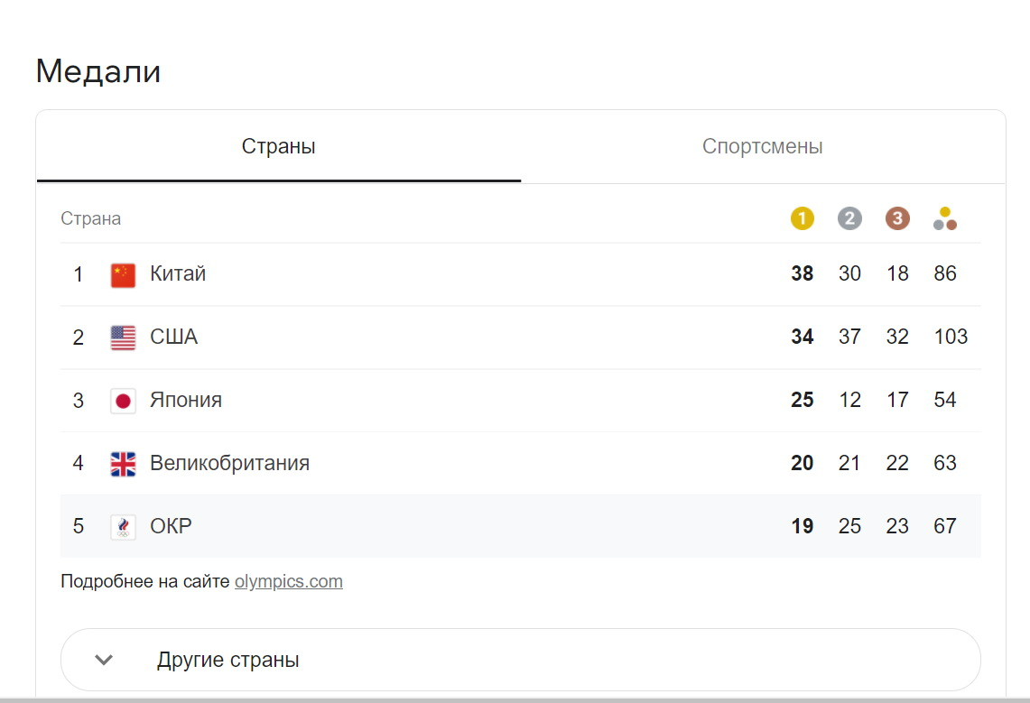 Медальный зачет Олимпиады-2021