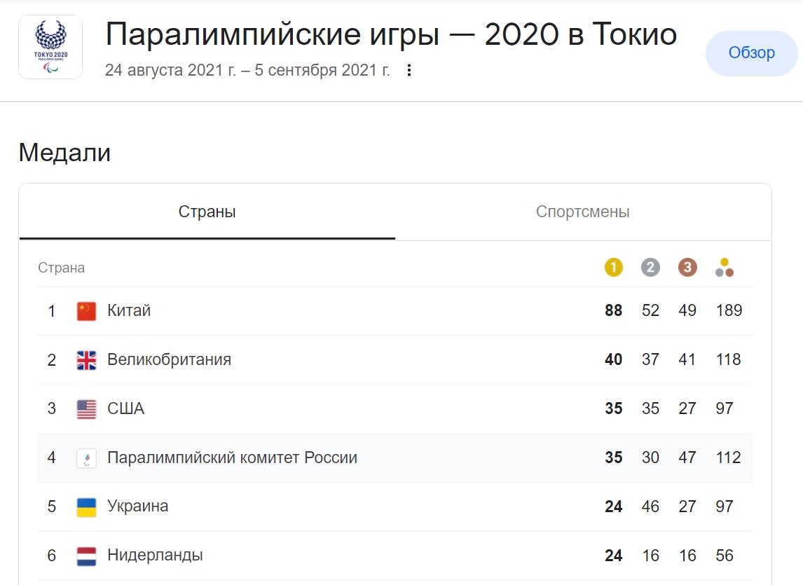 Медальный зачет Паралимпиады 2021