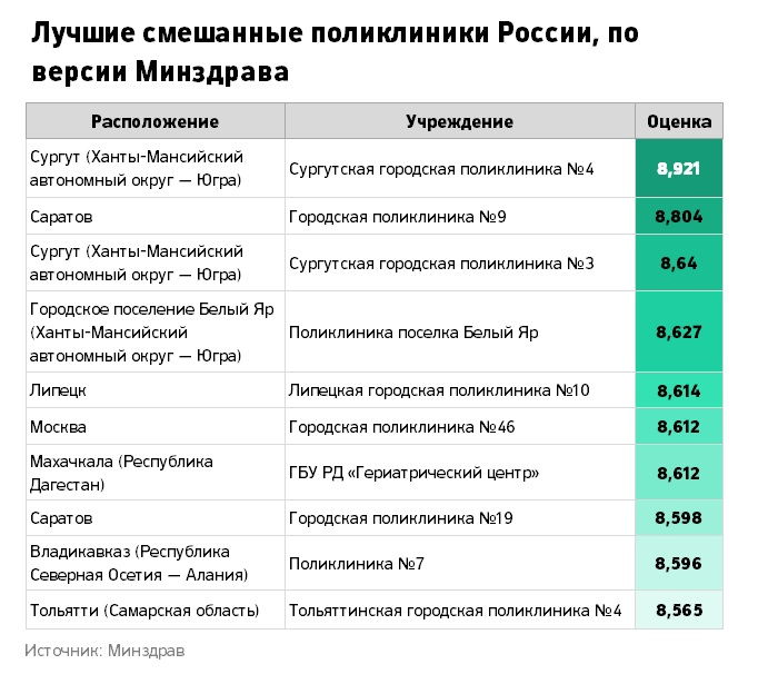 Стоматологическая поликлиника ул центральная оренбург