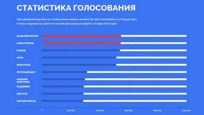 Нановых банкнотах будут изображены Дальний Восток иСевастополь— результаты конкурсаЦБ