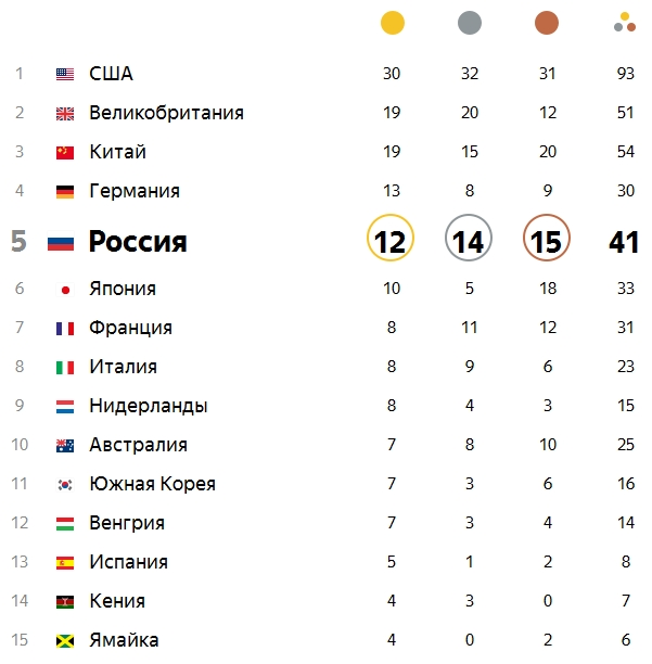 Сборная РФ сохранила 4-ое место вобщем зачете Олимпиады