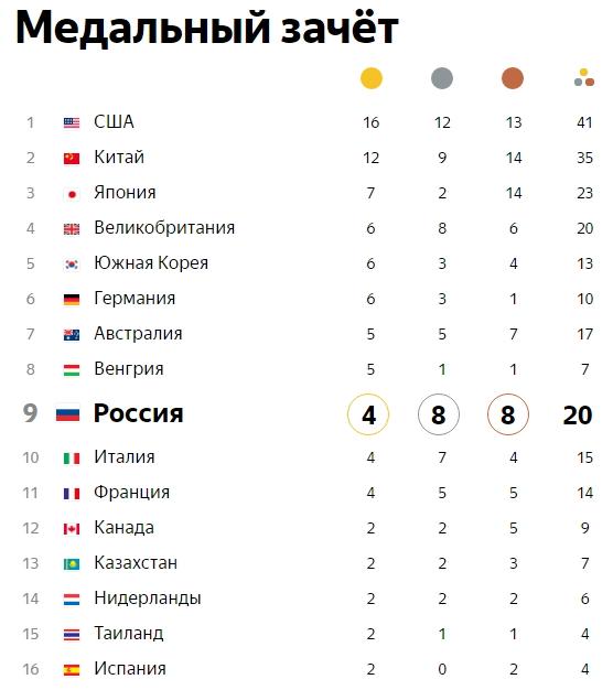 Пятый день Олимпиады: у РФ 15 наград