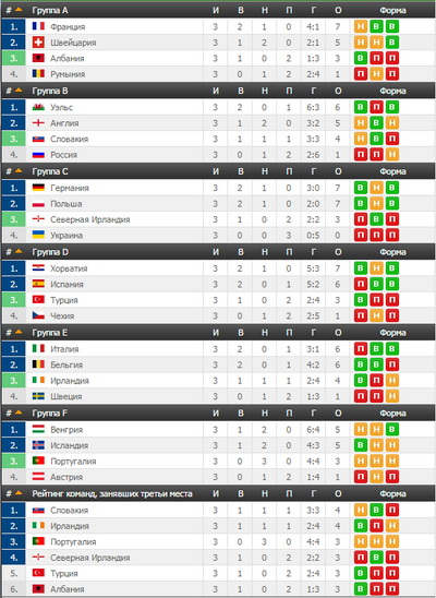 Чемпионат европы футбол таблица [PUNIQRANDLINE-(au-dating-names.txt) 62