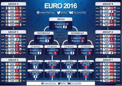 Россия по футболу 2016 матчи мира чемпионат