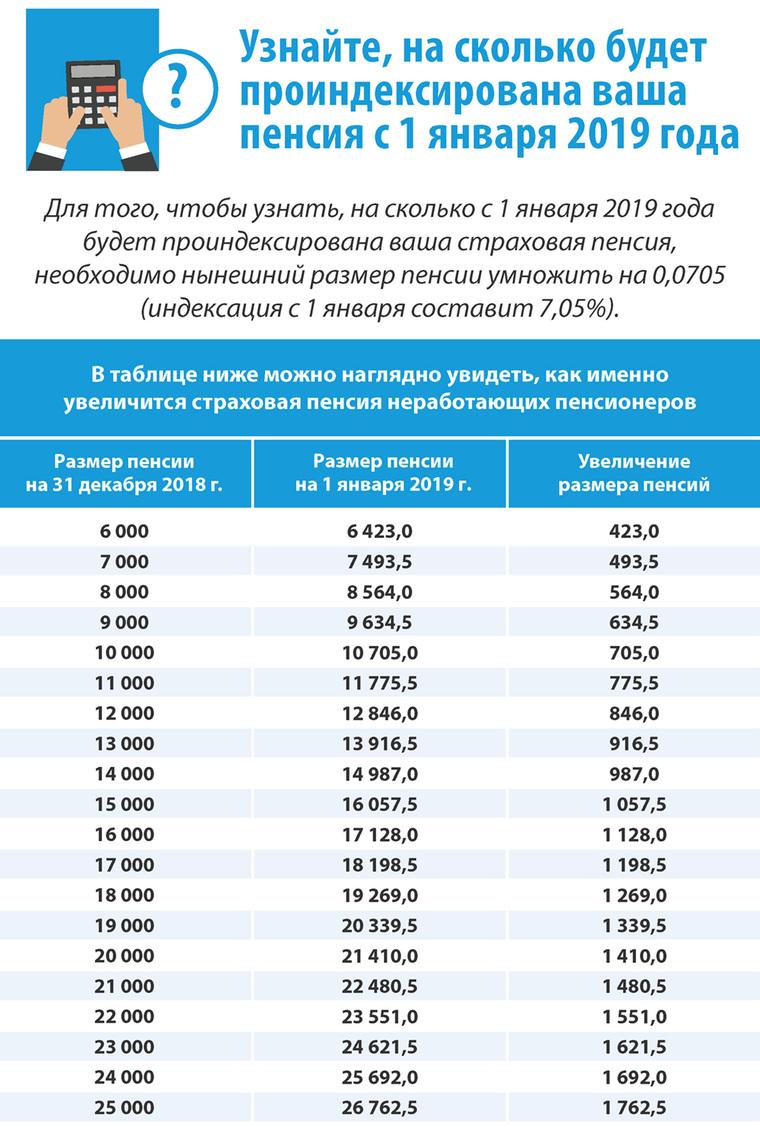 Пенсия неработающим пенсионерам с 1 января года