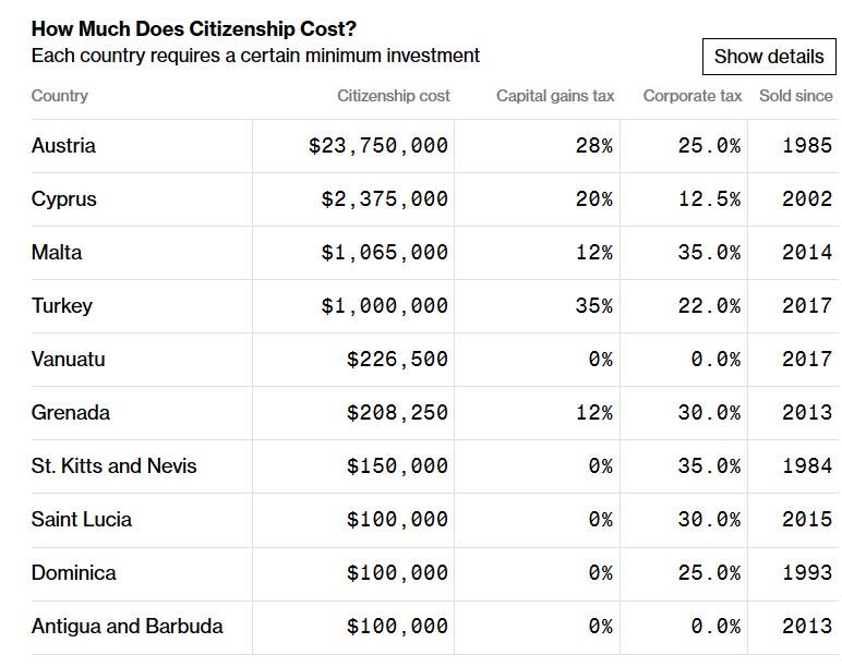 Bloomberg обнародовал рейтинг стран, гражданство которых можно «купить»