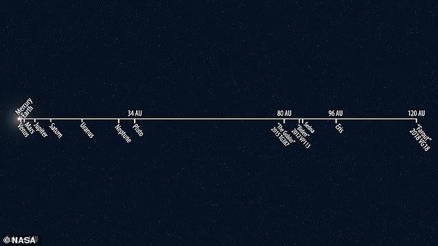 Нибиру породила FarFarOut: ученые нашли самый далекий объект Солнечной системы (ФОТО, ВИДЕО)