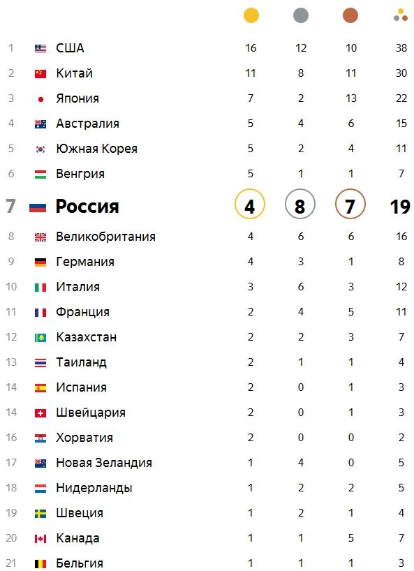олимпиаде в таблица рио в россии