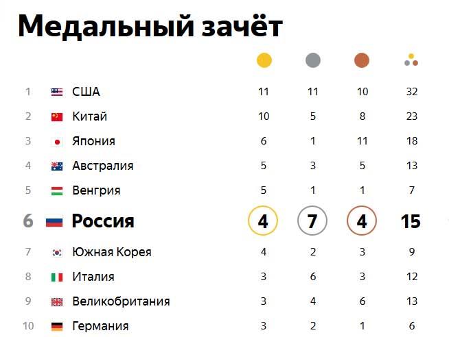 таблица российского золота