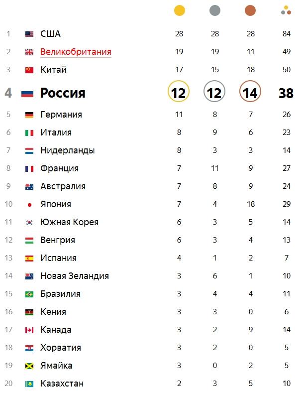 Рио-2016. Украина поднялась на33-е место вмедальном зачете Олимпиады