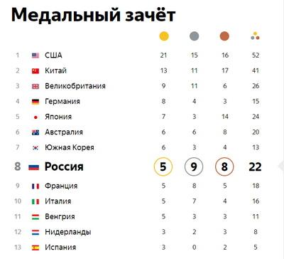 Саблистки из Российской Федерации вышли вполуфинал командного турнира наОлимпиаде