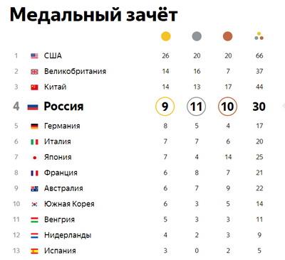 Сборная РФ поднялась нашестое место вмедальном зачете