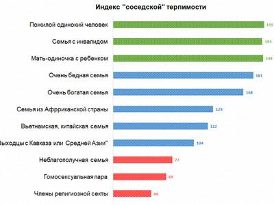 Бедные и не секта: россияне назвали идеальных соседей