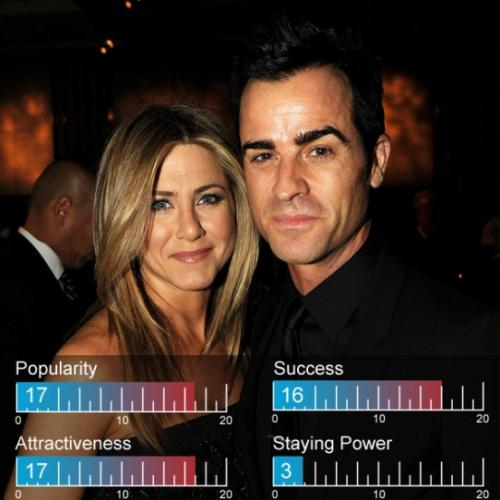 20. Дженнифер Энистон (Jennifer Aniston) и Джастин Теру (Justin Theroux)