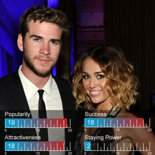 12. ����� ������ (Miley Cyrus) � ���� �������� (Liam Hemsworth)