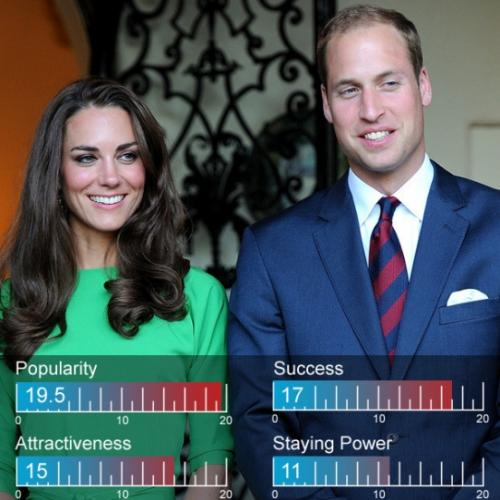 4. Кейт Миддлтон (Kate Middleton) и принц Уильям (Prince William)